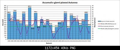 Nowcasting FVG - Veneto Orientale e Centrale SETTEMBRE 2019-grafico_autunno_pioggia.png