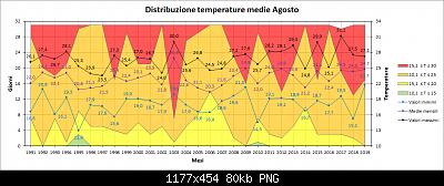 Nowcasting FVG - Veneto Orientale e Centrale SETTEMBRE 2019-distribuzione-medie-agosto.png