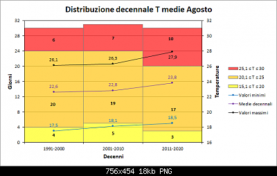Nowcasting FVG - Veneto Orientale e Centrale SETTEMBRE 2019-distribuzione-decennale-medie-agosto.png