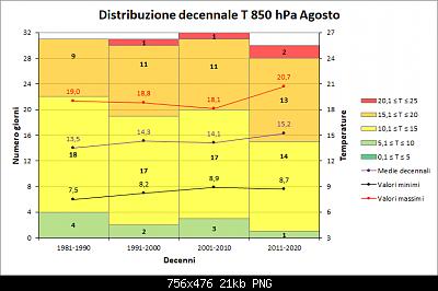 Nowcasting FVG - Veneto Orientale e Centrale SETTEMBRE 2019-distribuzione-decenni-t850-agosto.png