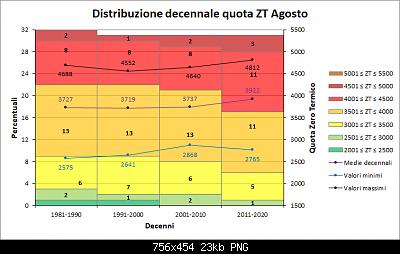 Nowcasting FVG - Veneto Orientale e Centrale SETTEMBRE 2019-distribuzione-decenni-zt-agosto.png