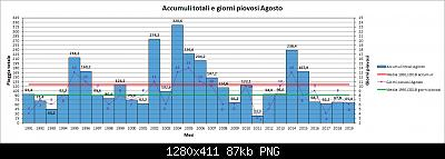 Nowcasting FVG - Veneto Orientale e Centrale SETTEMBRE 2019-pioggia-agosto.jpg