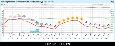 Nowcasting FVG - Veneto Orientale e Centrale SETTEMBRE 2019-avansert_meteogram.png