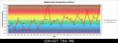 Estate Meteorologica 2019: Osservazioni e Resoconti-t-min.jpg