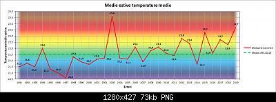 Estate Meteorologica 2019: Osservazioni e Resoconti-t-med.jpg