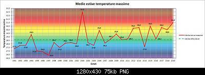 Estate Meteorologica 2019: Osservazioni e Resoconti-t-max.jpg