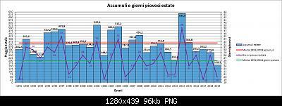 Estate Meteorologica 2019: Osservazioni e Resoconti-pioggia.jpg