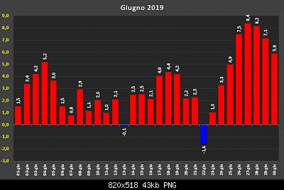 Estate Meteorologica 2019: Osservazioni e Resoconti-d32141161.png