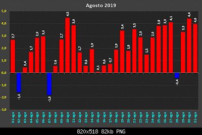 Estate Meteorologica 2019: Osservazioni e Resoconti-d32250911.png