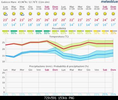 Romagna dal 09 al 15 settembre 2019-screenshot_2019-09-09-meteo-14-giorni-gabicce-mare-meteoblue.png