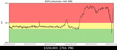 Etna: eruzione di Natale-query.png
