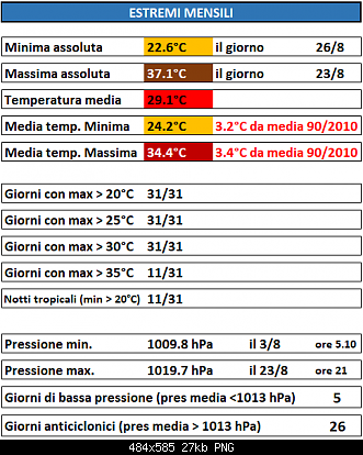 Stazioni meteorologiche-casagiove-agosto-2019-estremi.png