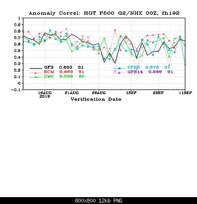 Settembre modellisticamente, scenari.-cor_day8_hgt_p500_g2nhx.png