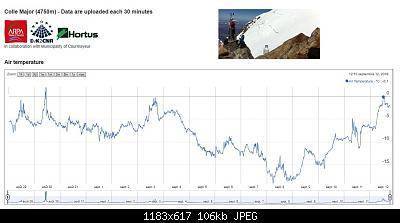 Nowcasting nivoglaciale Alpi autunno 2019-col-major-4750-12.09.19.jpg