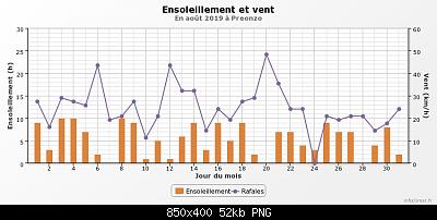 Agosto 2019: anomalie termiche e pluviometriche-graphique_infoclimat.fr-31-.png