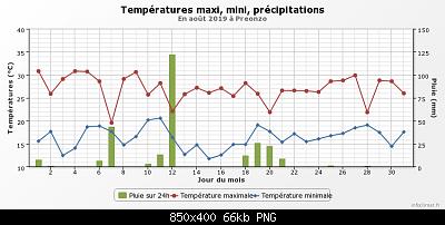 Agosto 2019: anomalie termiche e pluviometriche-graphique_infoclimat.fr-30-.png