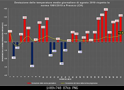 Agosto 2019: anomalie termiche e pluviometriche-agosto_ora.png