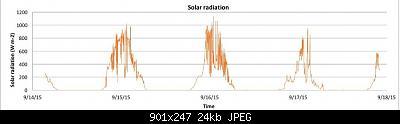 VP2 Plus + DayTime o Ventilata H24?-solar-rad.jpeg