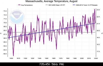 States le caldi estati degli anni '30 e relativi record dell estate 1934 e 1936-canvas.png