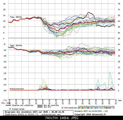 Settembre modellisticamente, scenari.-graphe3_1000___16.54952_40.82664_.jpg