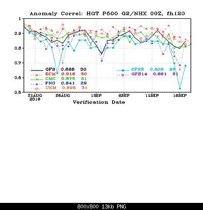 Settembre modellisticamente, scenari.-cor_day5_hgt_p500_g2nhx.png