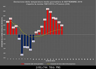Settembre 2019: anomalie termiche e pluviometriche-settembre_ora.png