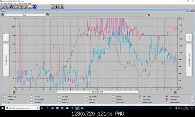 -anomalia-lettura-vento-dir-vel-24-09-2019.jpg