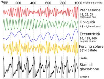 AGW e Change Climatici-350px-variazioni_milankovitch.png