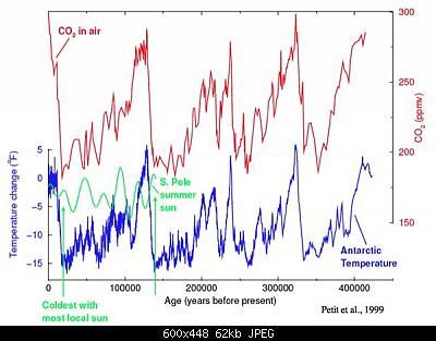 AGW e Change Climatici-vostok3.jpg