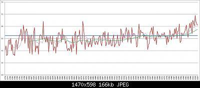 serie storica stazioni meteo italiane dal 1700/1800 ad oggi-padova_tm_annua_1774-2017.jpg