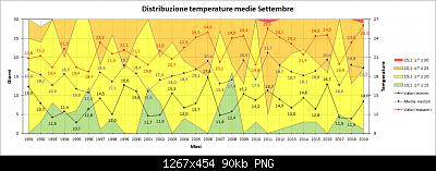 Settembre 2019: anomalie termiche e pluviometriche-distribuzione_medie.png