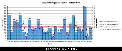 Settembre 2019: anomalie termiche e pluviometriche-pioggia.png