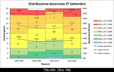 Settembre 2019: anomalie termiche e pluviometriche-decenni_zt.png