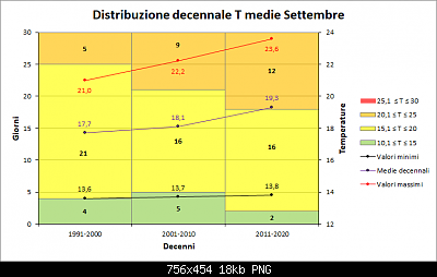 Settembre 2019: anomalie termiche e pluviometriche-decenni_medie.png