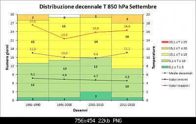 Settembre 2019: anomalie termiche e pluviometriche-decenni_t850.png