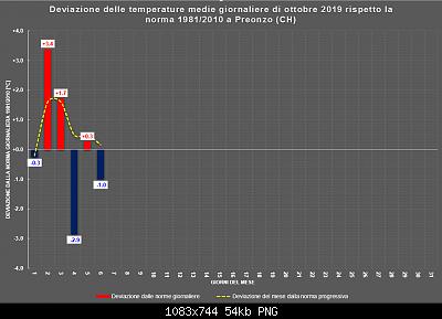 Ottobre 2019: anomalie termiche e pluviometriche.-ottobre.png