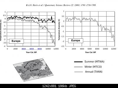 il td della paleoclimatologia-europe-temp-anomaly-holocene.jpeg