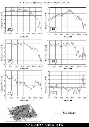 il td della paleoclimatologia-annual-mean-temperature-anomaly-in-europe-during-holocene.jpeg