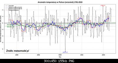 Polonia: monitoraggio climatico-settembre-in-polonia-serie-storica.png
