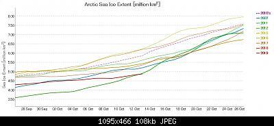 Artico verso l'abisso... eppure lo dicevamo che...-graph-ads-nipr-vishop-jaxa-191013.jpg