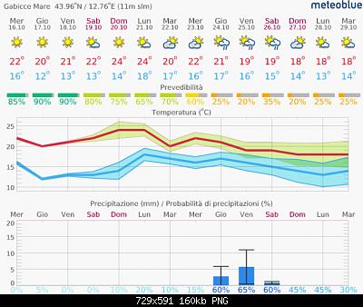 Romagna dal 14 al 20 ottobre 2019-screenshot_2019-10-16-meteo-14-giorni-gabicce-mare-meteoblue.png