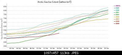 Artico verso l'abisso... eppure lo dicevamo che...-graph-ads-nipr-vishop-jaxa-191016.jpg