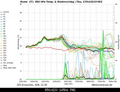 Analisi modelli autunnali Toscana e centro Italia-ens_image.png