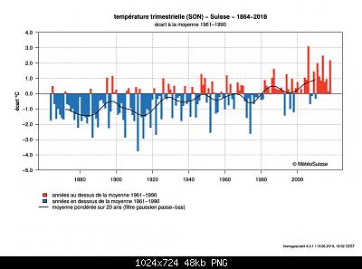 Nowcasting nivoglaciale Alpi autunno 2019-autunno-svizzera-t.png