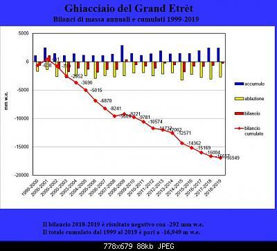Bilancio di massa del Ghiacciaio del Grand Etret-grand-etret-bilancio-2019.jpg