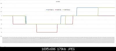 Confronto di SHT30 con SHT35.-umidita2019-10-19.jpg