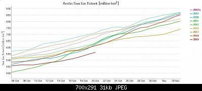 Artico verso l'abisso... eppure lo dicevamo che...-graph-ads-nipr-vishop-jaxa-191020.jpg