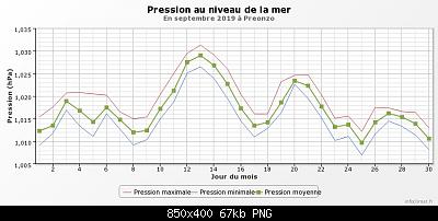 Settembre 2019: anomalie termiche e pluviometriche-graphique_infoclimat.fr-6-.png