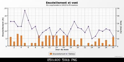 Settembre 2019: anomalie termiche e pluviometriche-graphique_infoclimat.fr-5-.png