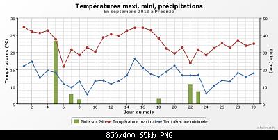 Settembre 2019: anomalie termiche e pluviometriche-graphique_infoclimat.fr-4-.png